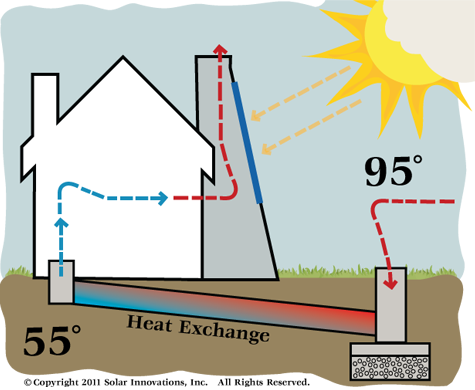 Solar Chimney - How it Works